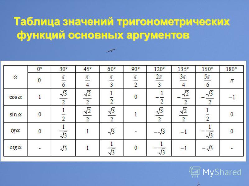 Таблица значений тригонометрических функций основных аргументов