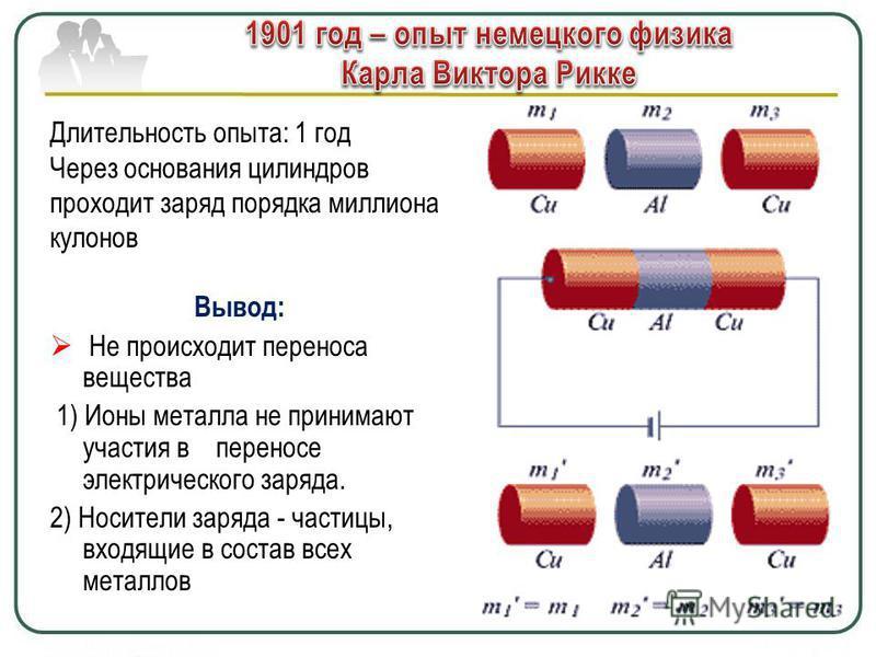 Вывод: Не происходит переноса вещества 1) Ионы металла не принимают участия в переносе электрического заряда. 2) Носители заряда - частицы, входящие в состав всех металлов Длительность опыта: 1 год Через основания цилиндров проходит заряд порядка мил