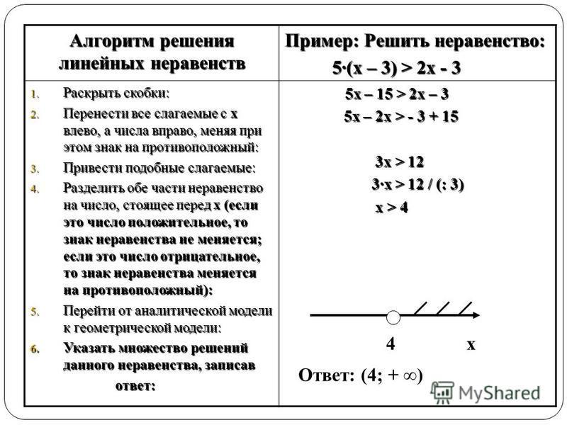 Алгоритм решения линейных неравенств Пример: Решить неравенство: 5·(х – 3) > 2 х - 3 5·(х – 3) > 2 х - 3 1. Раскрыть скобки: 2. Перенести все слагаемые с х влево, а числа вправо, меняя при этом знак на противоположный: 3. Привести подобные слагаемые: