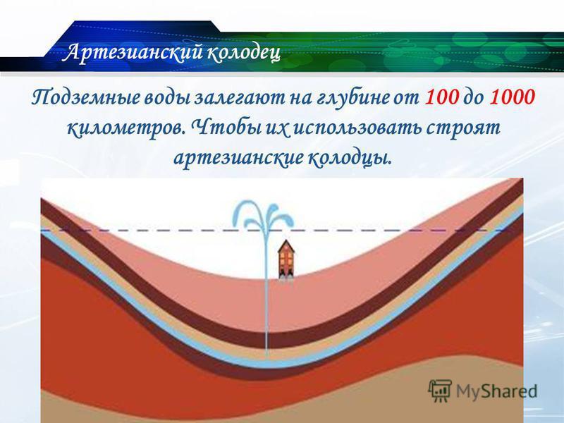 Подземные воды залегают на глубине от 100 до 1000 километров. Чтобы их использовать строят артезианские колодцы. Артезианский колодец