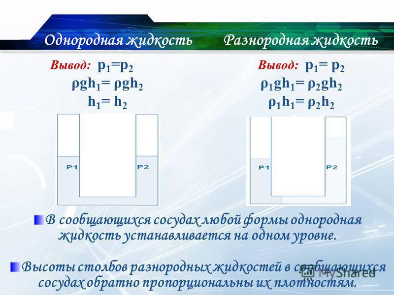 Однородная жидкость Вывод: р 1 =р 2 ρgh 1 = ρgh 2 h 1 = h 2 Разнородная жидкость Вывод: р 1 = р 2 ρ 1 gh 1 = ρ 2 gh 2 ρ 1 h 1 = ρ 2 h 2 В сообщающихся сосудах любой формы однородная жидкость устанавливается на одном уровне. Высоты столбов разнородных