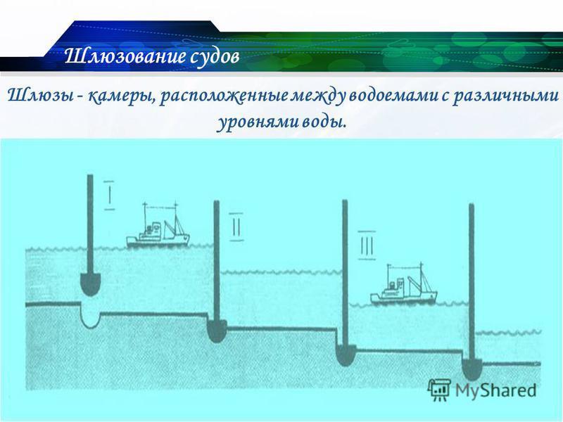 Шлюзы - камеры, расположенные между водоемами с различными уровнями воды. Шлюзование судов