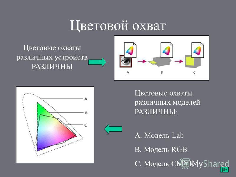 Цветовой охват Цветовые охваты различных устройств РАЗЛИЧНЫ Цветовые охваты различных моделей РАЗЛИЧНЫ: А. Модель Lab B. Модель RGB C. Модель CMYK