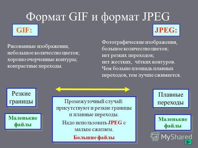 Формат GIF и формат JPEG Рисованные изображения, небольшое количество цветов; хорошо очерченные контуры; контрастные переходы. Фотографические изображения, большое количество цветов; нет резких переходов; нет жестких, чётких контуров. Чем больше площ