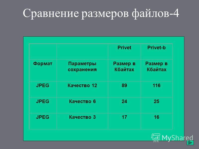 Сравнение размеров файлов-4 PrivetPrivet-b Формат Параметры сохранения Размер в Кбайтах JPEGКачество 1289116 JPEGКачество 62425 JPEGКачество 31716