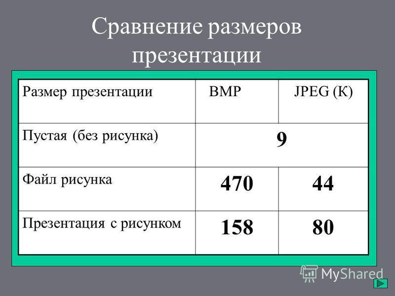 Сравнение размеров презентации Размер презентацииBMP (К)JPEG (К) Пустая (без рисунка) 9 Файл рисунка 47044 Презентация с рисунком 15880