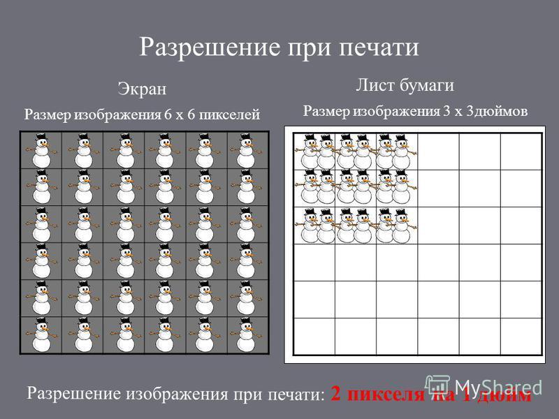Разрешение при печати Экран Лист бумаги Размер изображения 6 х 6 пикселей Размер изображения 3 х 3 дюймов Разрешение изображения при печати: 2 пикселя на 1 дюйм