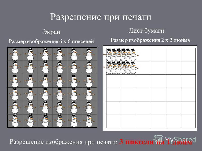 Разрешение при печати Экран Лист бумаги Размер изображения 6 х 6 пикселей Размер изображения 2 х 2 дюйма Разрешение изображения при печати: 3 пикселя на 1 дюйм