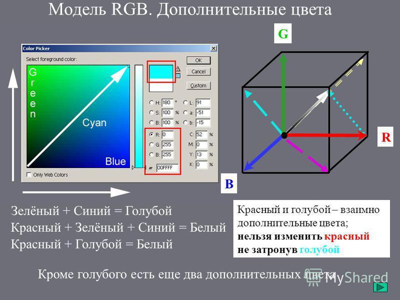 Модель RGB. Дополнительные цвета Красный + Зелёный + Синий = Белый Зелёный + Синий = Голубой Красный + Голубой = Белый G R B Красный и голубой – взаимно дополнительные цвета; нельзя изменить красный, не затронув голубой цвет. Кроме голубого есть еще