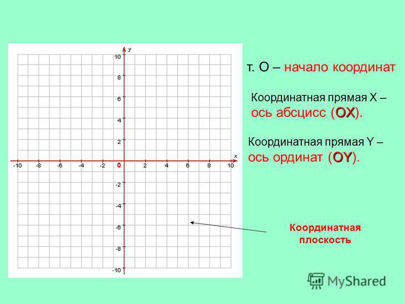 т. О – начало координат Координатная прямая X – OX ось абсцисс (OX). Координатная прямая Y – OY ось ординат (OY). 0 Координатная плоскость
