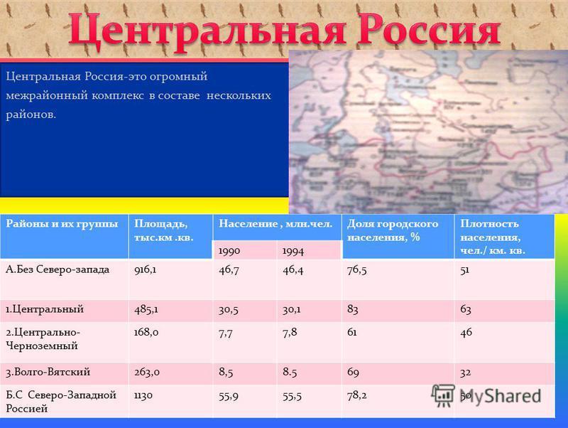 Центральная Россия-это огромный межрайонный комплекс в составе нескольких районов. Районы и их группы Площадь, тыс.км.кв. Население, млн.чел.Доля городского населения, % Плотность населения, чел./ км. кв. 19901994 А.Без Северо-запада 916,146,746,476,