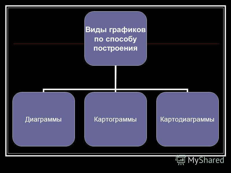 Виды графиков по способу построения Диаграммы КартограммыКартодиаграммы