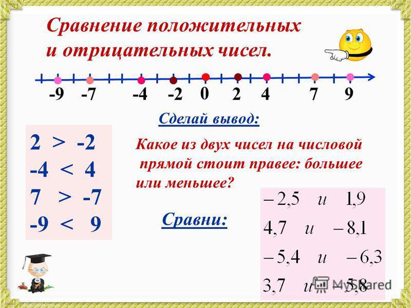 2 > -2 -4 < 4 7 > -7 -9 < 9 Сделай вывод: Сравни: Сравнение положительных и отрицательных чисел. Какое из двух чисел на числовой прямой стоит правее: большее или меньшее? 0 2479-2-4-7-9