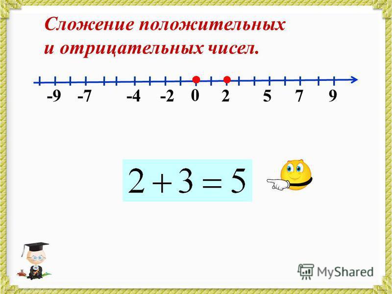 0 2579-2-4-7-9 Сложение положительных и отрицательных чисел.