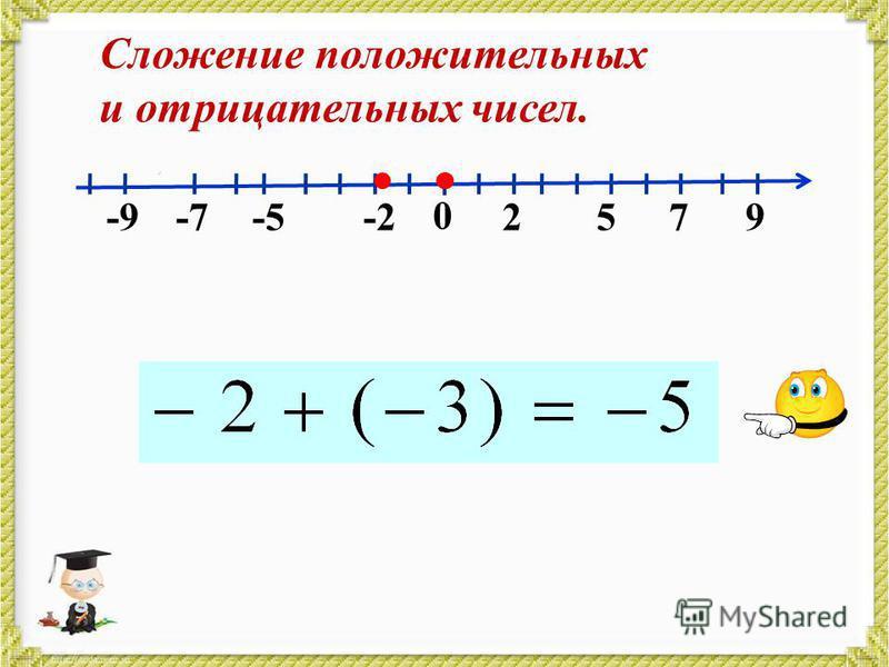 0 2579-2-7-9 Сложение положительных и отрицательных чисел. -5-5