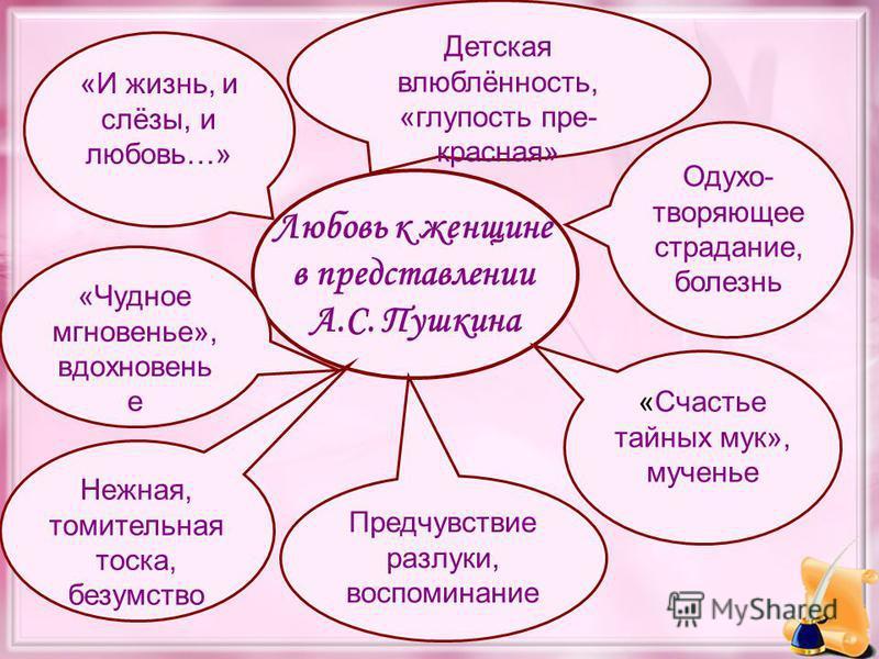 Любовь к женщине в представлении А.С. Пушкина Одухо- творяющее страдание, болезнь «Счастье тайных мук», мученье Предчувствие разлуки, воспоминание «И жизнь, и слёзы, и любовь…» «Чудное мгновенье», вдохновень е Детская влюблённость, «глупость пре- кра