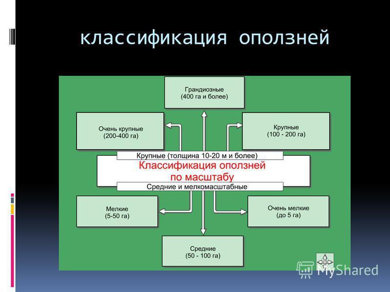 классификация оползней