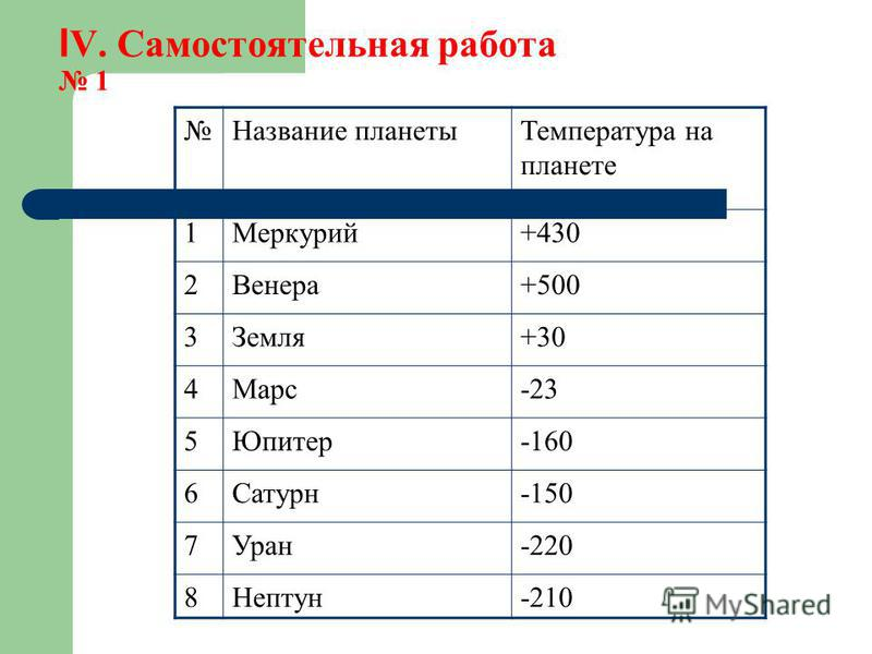 І V. Самостоятельная работа 1 Название планеты Температура на планете 1Меркурий+430 2Венера+500 3Земля+30 4Марс-23 5Юпитер-160 6Сатурн-150 7Уран-220 8Нептун-210
