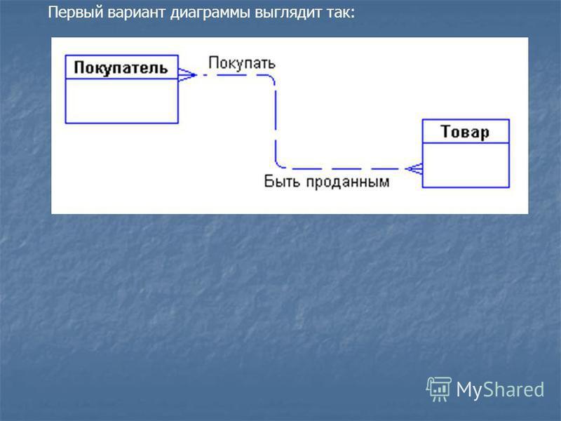 Первый вариант диаграммы выглядит так: