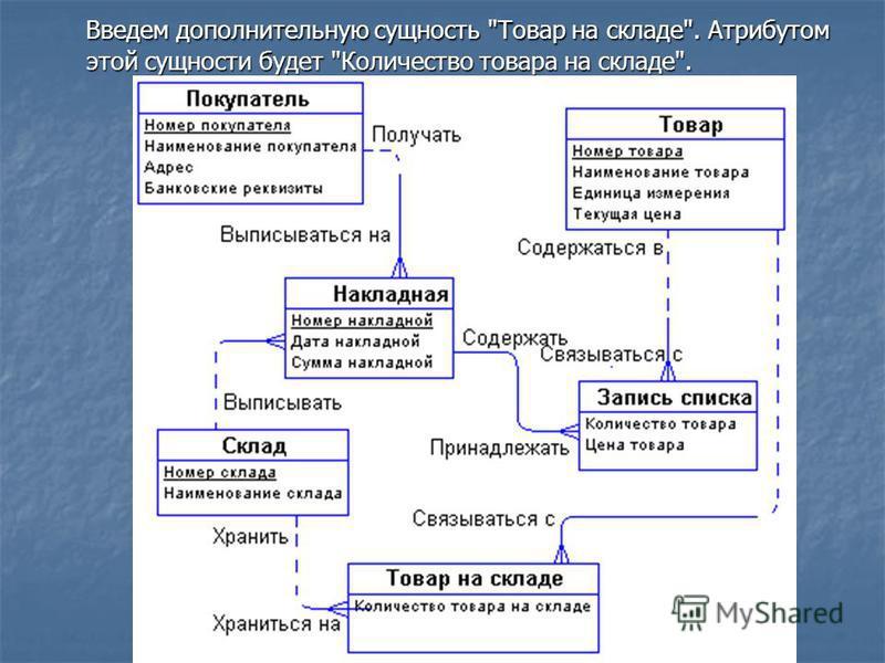 диаграммы товар er