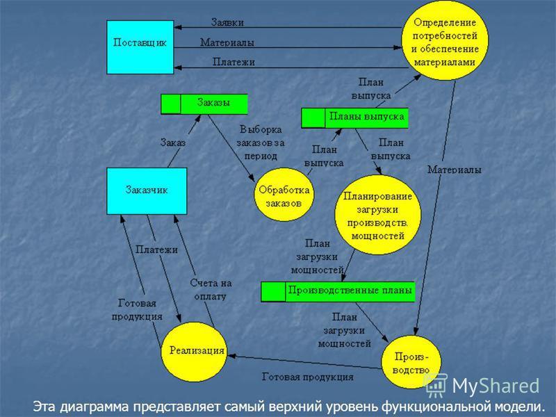 Эта диаграмма представляет самый верхний уровень функциональной модели.