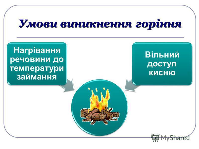 Умови виникнення горіння Нагрівання речовини до температури займання Вільний доступ кисню