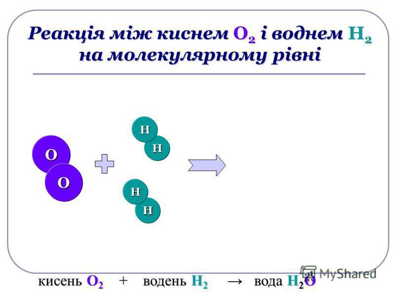 Н Н Н Н Реакція між киснем О 2 і воднем Н 2 на молекулярному рівні Н Н Н Н О О О О кисень О 2 + водень Н 2 вода Н 2 О