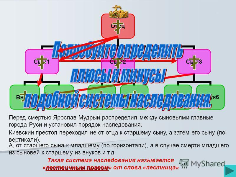 Отец Сын 1 Внук 1Внук 2 Сын 2 Внук 3Внук 4 Сын 3 Внук 5Внук 6 Перед смертью Ярослав Мудрый распределил между сыновьями главные города Руси и установил порядок наследования. Киевский престол переходил не от отца к старшему сыну, а затем его сыну (по в