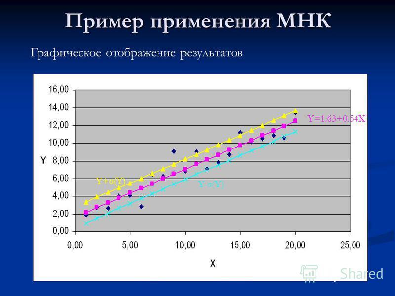 Пример применения МНК Графическое отображение результатов Y=1.63+0.54X Y-σ(Y) Y+σ(Y)