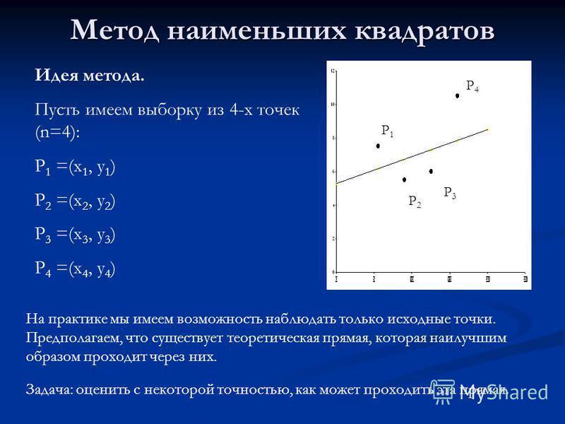 Метод наименьших квадратов Идея метода. Пусть имеем выборку из 4-х точек (n=4): P 1 =(x 1, y 1 ) P 2 =(x 2, y 2 ) P 3 =(x 3, y 3 ) P 4 =(x 4, y 4 ) P1P1 P2P2 P3P3 P4P4 На практике мы имеем возможность наблюдать только исходные точки. Предполагаем, чт