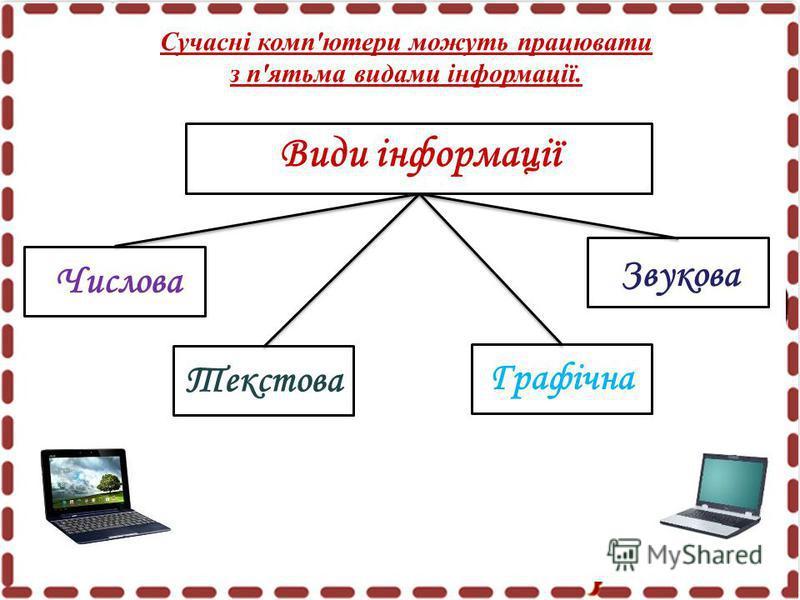 Сучасні комп'ютери можуть працювати з п'ятьма видами інформації. Види інформації Числова Звукова Текстова Графічна