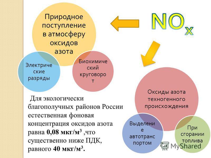 Для экологически благополучных районов России естественная фоновая концентрация оксидов азота равна 0,08 мкг/м 3,что существенно ниже ПДК, равного 40 мкг/м 3. Природное поступление в атмосферу оксидов азота Электриче ские разряды Биохимич еский круго