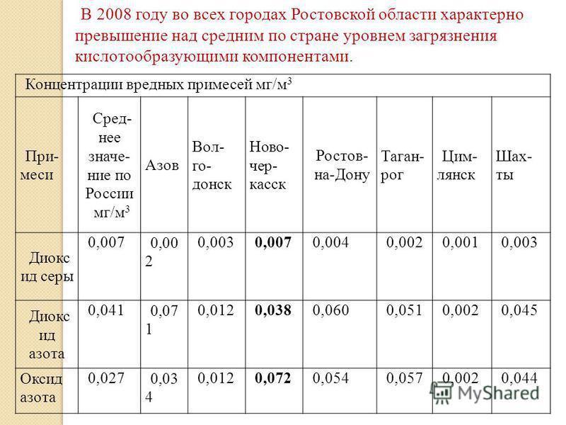 В 2008 году во всех городах Ростовской области характерно превышение над средним по стране уровнем загрязнения кислотообразующими компонентами. Концентрации вредных примесей мг/м 3 При- меси Сред- нее значение по России мг/м 3 Азов Вол- го- донск Нов