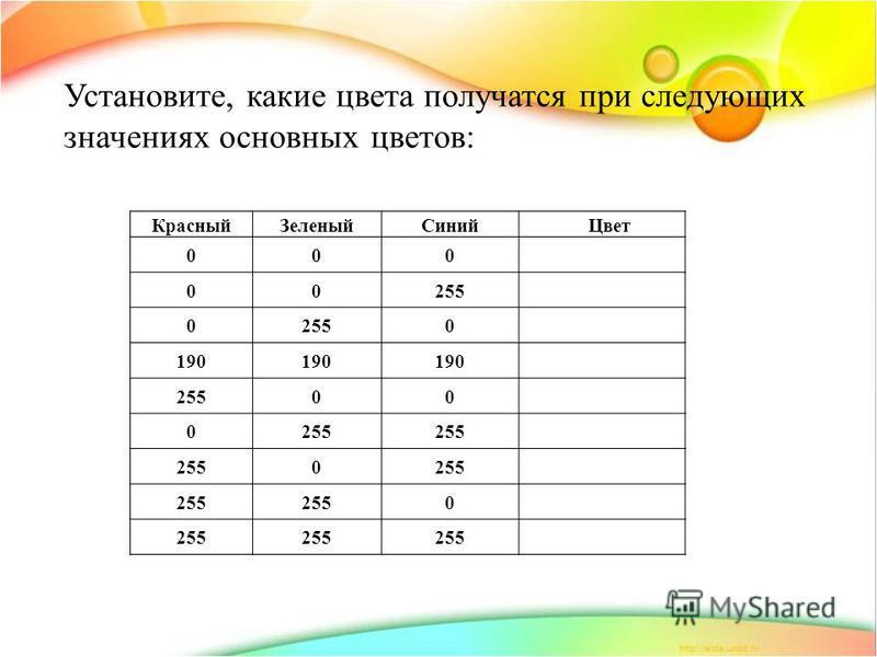 Красный ЗеленыйСиний Цвет 000 00255 0 0 190 25500 0 0 0 Установите, какие цвета получатся при следующих значениях основных цветов: