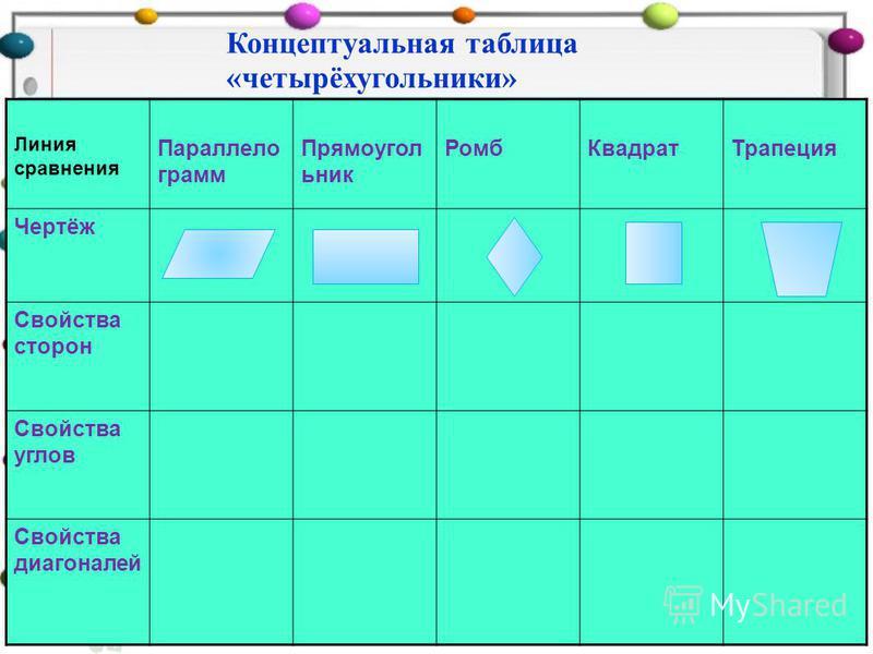 Концептуальная таблица «четырёхугольники» Линия сравнения Параллело грамм Прямоугол ьник Ромб КвадратТрапеция Чертёж Свойства сторон Свойства углов Свойства диагоналей