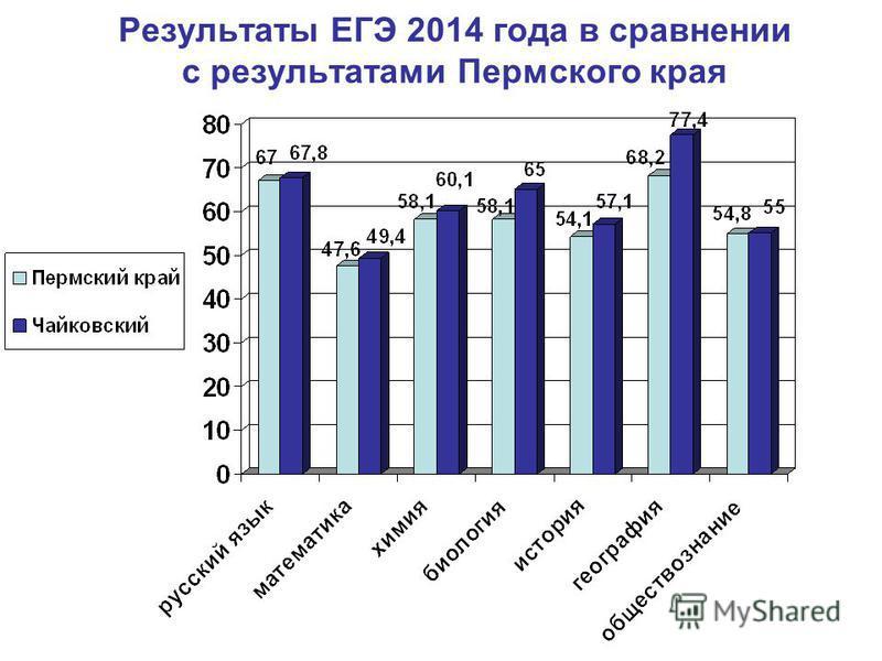 Результаты ЕГЭ 2014 года в сравнении с результатами Пермского края