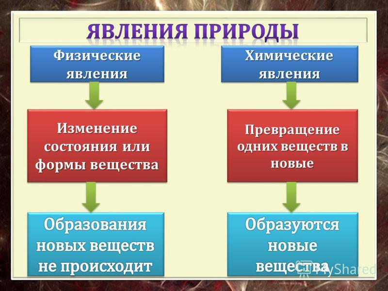 Физические явления Химические явления Изменение состояния или формы вещества Превращение одних веществ в новые