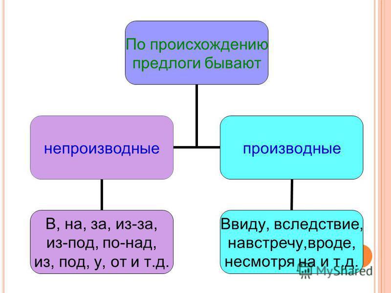 По происхождению предлоги бывают непроизводные В, на, за, из-за, из-под, по-над, из, под, у, от и т.д. производные Ввиду, вследствиееие, навстречу,вроде, несмотря на и т.д.