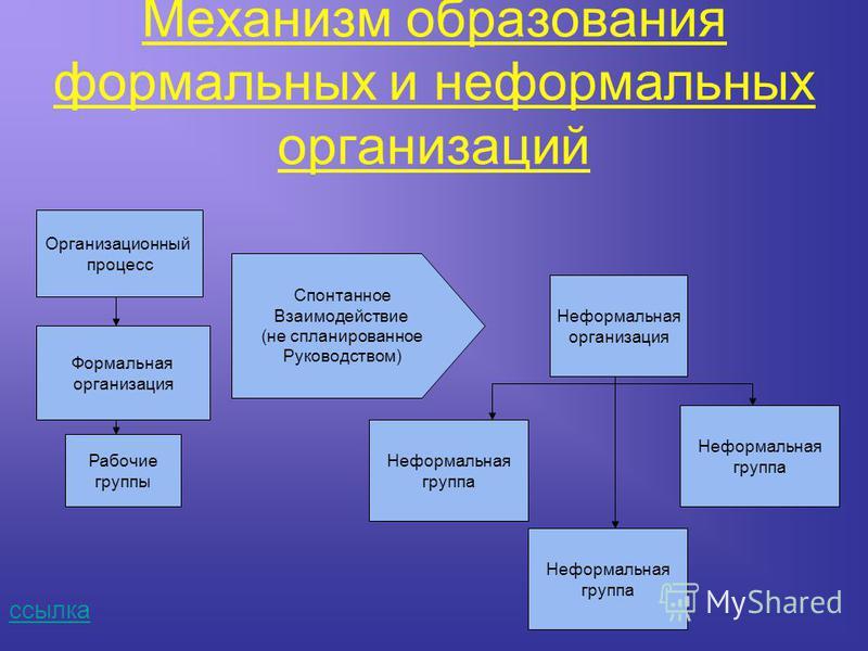 Механизм образования формальных и неформальных организаций ссылка Организационный процесс Формальная организация Рабочие группы Спонтанное Взаимодействие (не спланированное Руководством) Неформальная группа Неформальная организация Неформальная групп