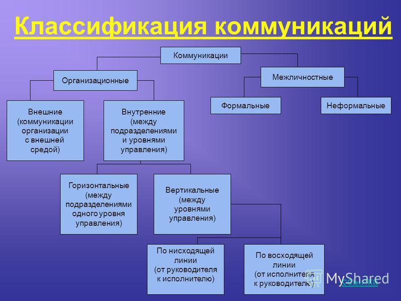Классификация коммуникаций Коммуникации Межличностные Внутренние (между подразделениями и уровнями управления) Формальные Неформальные Организационные Внешние (коммуникации организации с внешней средой) Горизонтальные (между подразделениями одного ур