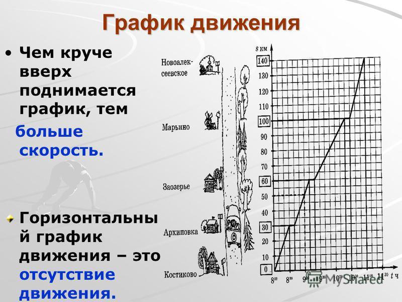 График движения Чем круче вверх поднимается график, тем больше скорость. Горизонтальны й график движения – это отсутствие движения.