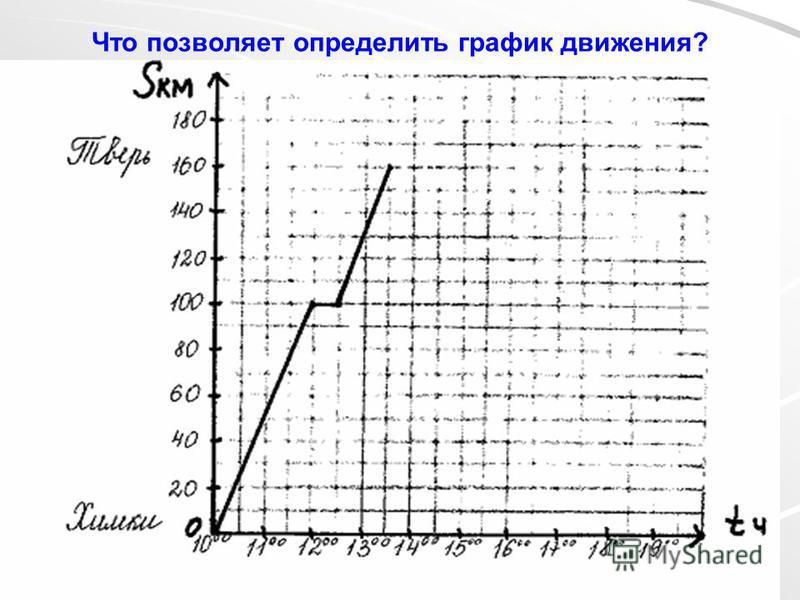 Что позволяет определить график движения?