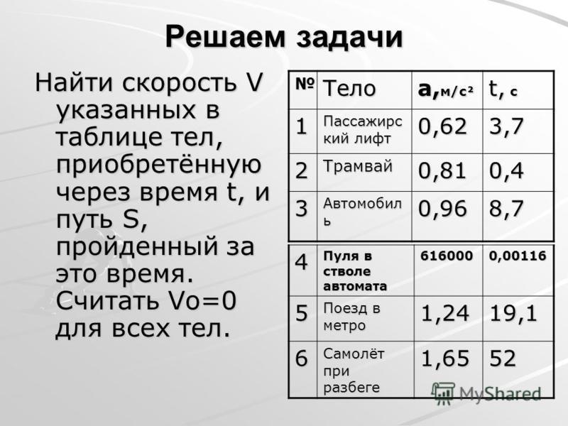 Решаем задачи Найти скорость V указанных в таблице тел, приобретённую через время t, и путь S, пройденный за это время. Считать Vo=0 для всех тел. Тело а, м/с² t, c 1 Пассажирс кий лифт 0,623,7 2Трамвай 0,810,4 3 Автомобил ь 0,968,7 4 Пуля в стволе а