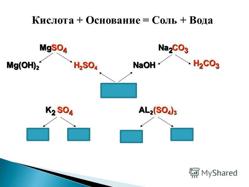 Кислота + Основание = Соль + Вода Mg(OH) 2 H 2 SO 4 Mg SO 4 NaOH H 2 CO 3 Na 2 CO 3 Na 2 SO 4 K2K2K2K2 AL 2 (SO 4 ) 3
