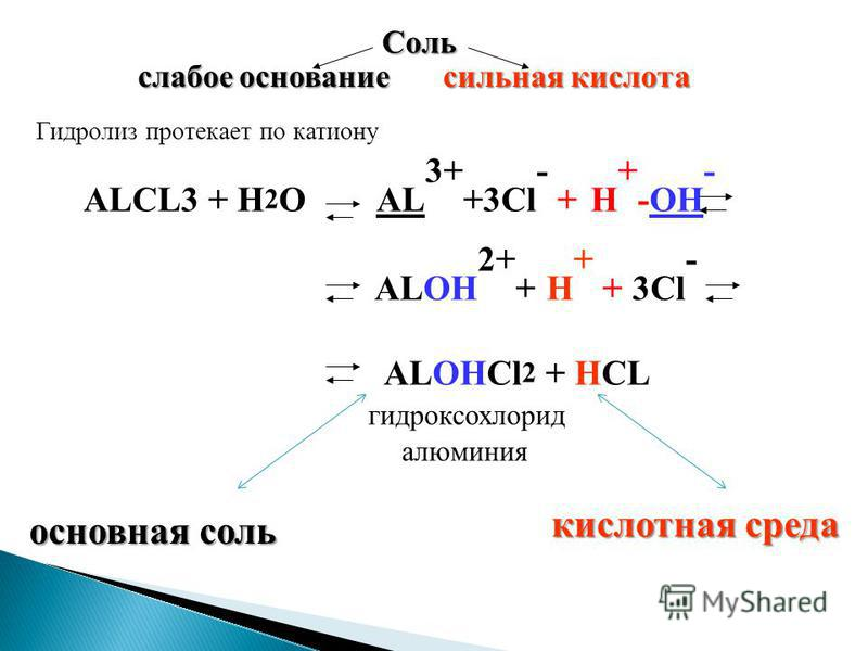Соль слабое основание сильная кислота Гидролиз протекает по катиону основная соль кислотная среда ALCL3 + H 2 O AL 3+ +3Cl - + H + -OH - ALOH 2+ + H + + 3Cl - ALOHCl 2 + HCL гидроксохлорид алюминия