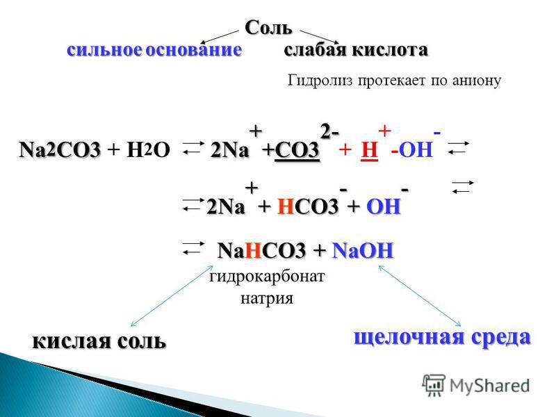 Соль сильное основание слабая кислота Гидролиз протекает по аниону кислая соль щелочная среда Na 2 CO3 2Na + +CO3 2- Na 2 CO3 + H 2 O 2Na + +CO3 2- + H + -OH - 2Na + + HCO3 - + OH - 2Na + + HCO3 - + OH - гидрокарбонат натрия NaHCO3 + NaOH NaHCO3 + Na