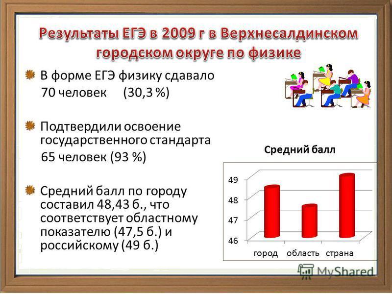 В форме ЕГЭ физику сдавало 70 человек (30,3 %) Подтвердили освоение государственного стандарта 65 человек (93 %) Средний балл по городу составил 48,43 б., что соответствует областному показателю (47,5 б.) и российскому (49 б.)