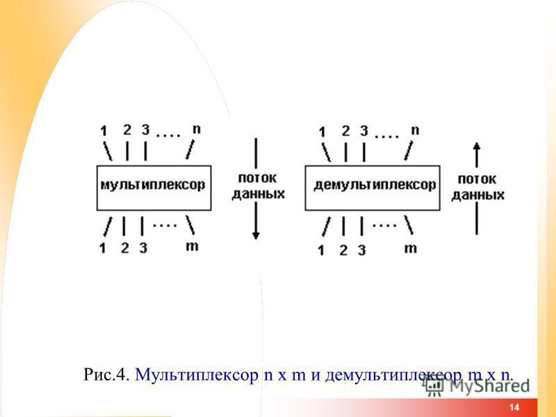 14 Рис.4. Мультиплексор n x m и демультиплексор m x n.