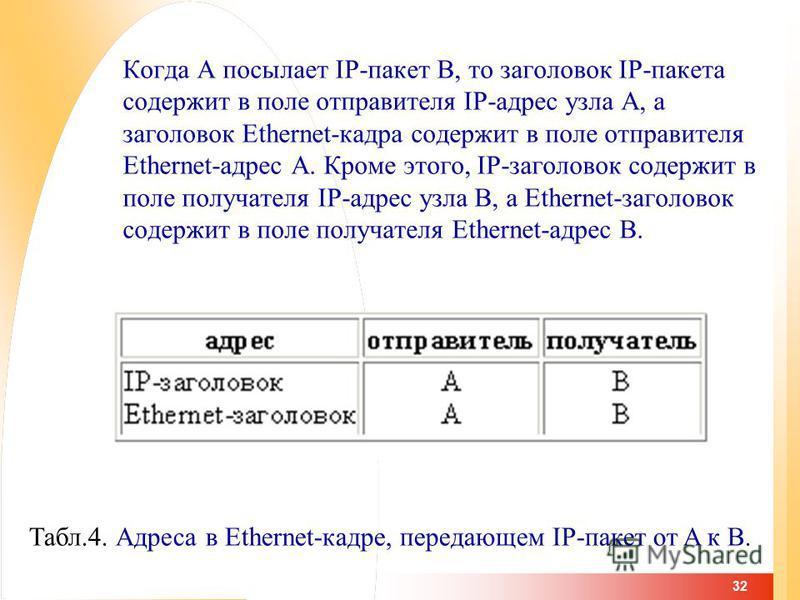 32 Когда A посылает IP-пакет B, то заголовок IP-пакета содержит в поле отправителя IP-адрес узла A, а заголовок Ethernet-кадра содержит в поле отправителя Ethernet-адрес A. Кроме этого, IP-заголовок содержит в поле получателя IP-адрес узла B, а Ether