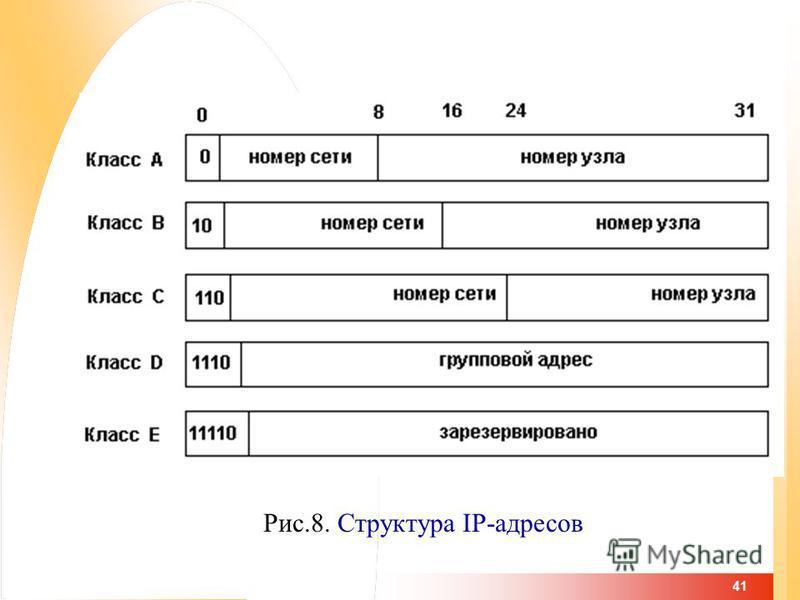 41 Рис.8. Структура IP-адресов